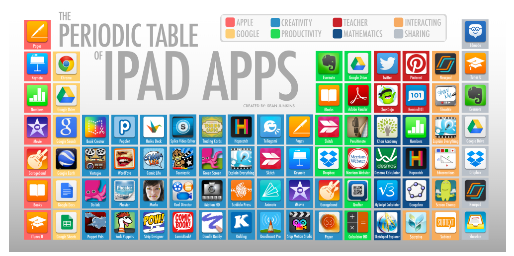 Periodic Table of iPad Apps