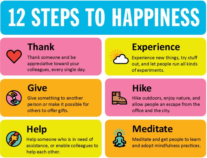 Happiness Charts - 1