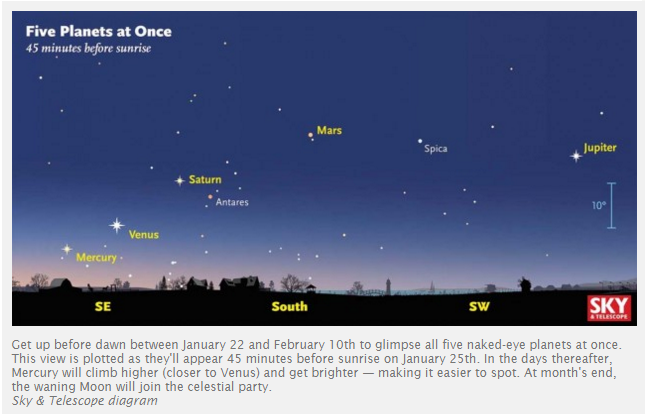 Get Up Early  See Five Planets at Once    Sky   Telescope